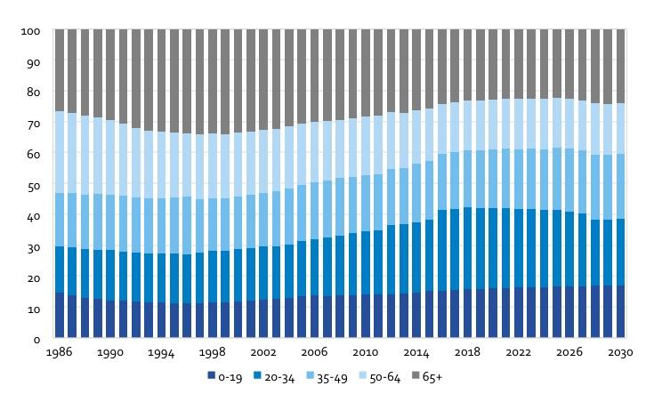 Vergrijzing in Buitenveldert. Klik op het plaatje om de grafiek beter te bekijken. (Beeld: OIS)