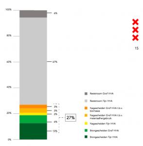De nieuwe definitie van het afvalsheidingspercentage, inclusief de 'vergeten stromen' (bron: Afvalketen in beeld, okt. 2015)