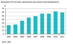 Percentage bedrijven met telewerkers in Nederland. Bron: CBS