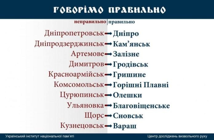 Украинцы будут привыкать к новым названиям городов и сел