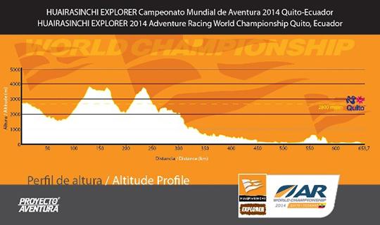 Profil wysokościowy zmagań w Ekwadorze. Jeżeli w dół - to przez 200 kilometów, jak w górę - to przez ponad 100. Syto