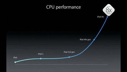 ipad_cpu_performance