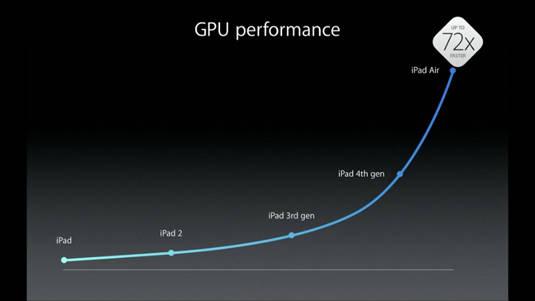 ipad_gpu_performance