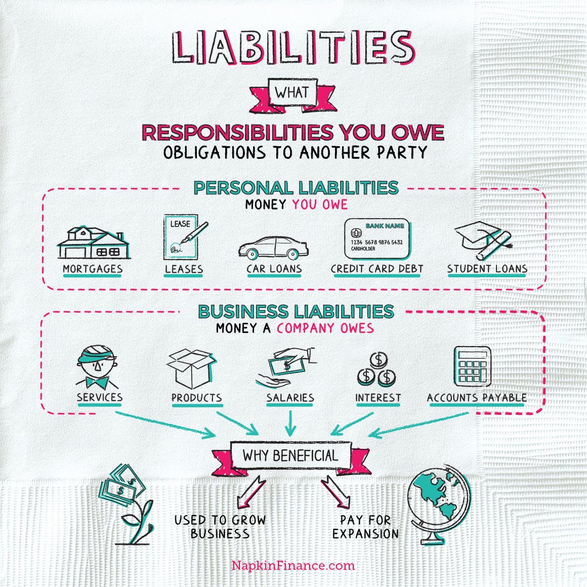 Liability Meaning