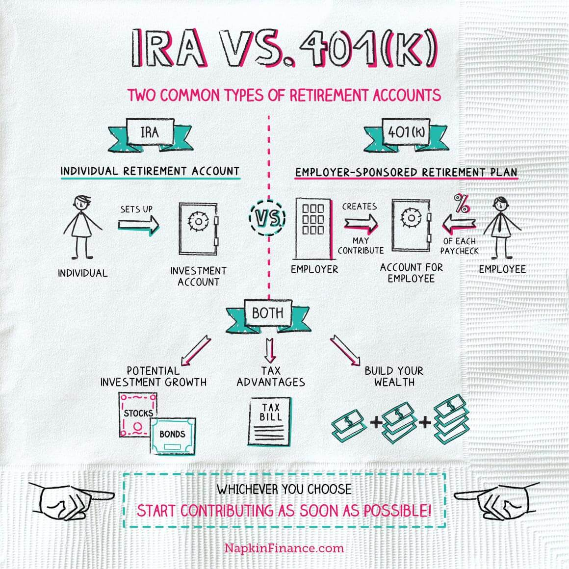 Funding 401ks And Roth Iras Worksheet Answers