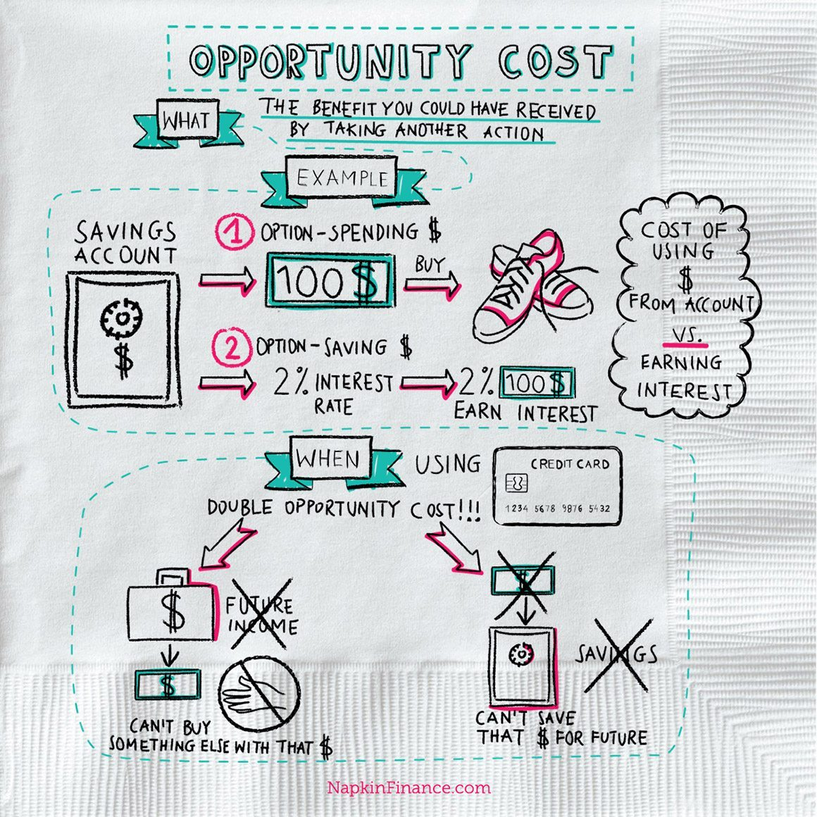 What Is Opportunity Cost Investment Opportunities Define