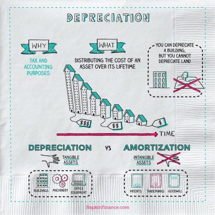 Accelerated Depreciation, Types of Depreciation, Depreciation Calculator, Depreciation Accounting, Double Declining Balance Method, Deprecitated Meaning, High Rate, Formula for Depreciation, Depreciable Assets, Depreciated Definition