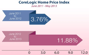 Core Logic Home Price Index chart