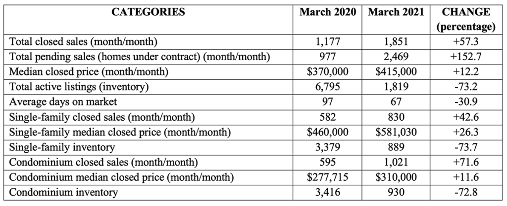 chart NABOR Market Report March 2021