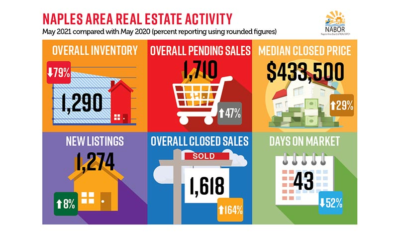 NABOR Market Report May 2021