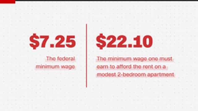 Screenshot_2019-03-23 There's not a single US state where a minimum wage worker can afford a 2-bedroom rental, a report says