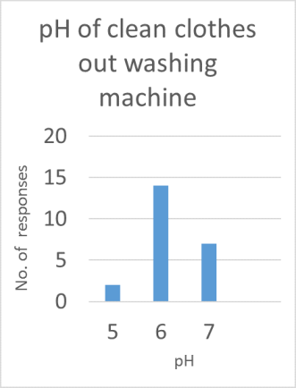 ph-of-clean-clothes-out-washing-machine