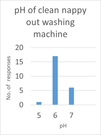 ph-of-clean-nappy-out-washing-machine