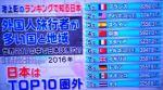 池上彰のニュース ランキングで知る日本 観光編を振り返る
