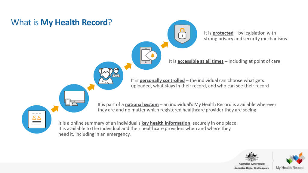 What is my health record? presentation slide