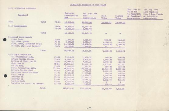 Washington Shipyard Appraisal Table