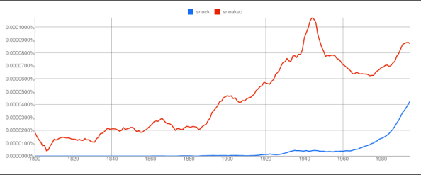 snuck vs. sneaked - From the corpus American English