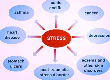 relatie tussen stress mogelijks veroorzaakt door narcist en kanker johanpersyn.com VKoN