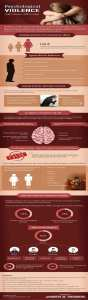 Psychological violence infogram