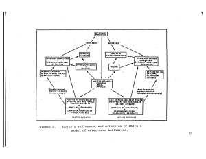 harters model van competenties