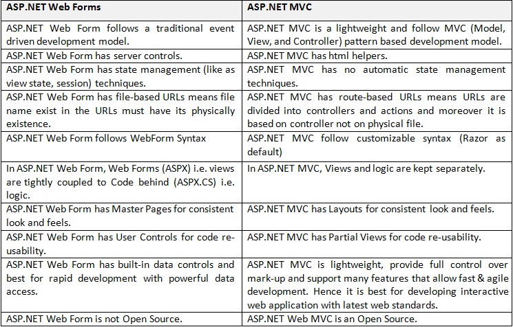 Difference-between-ASP-NET-WebForm-and-ASP-NET-MVC