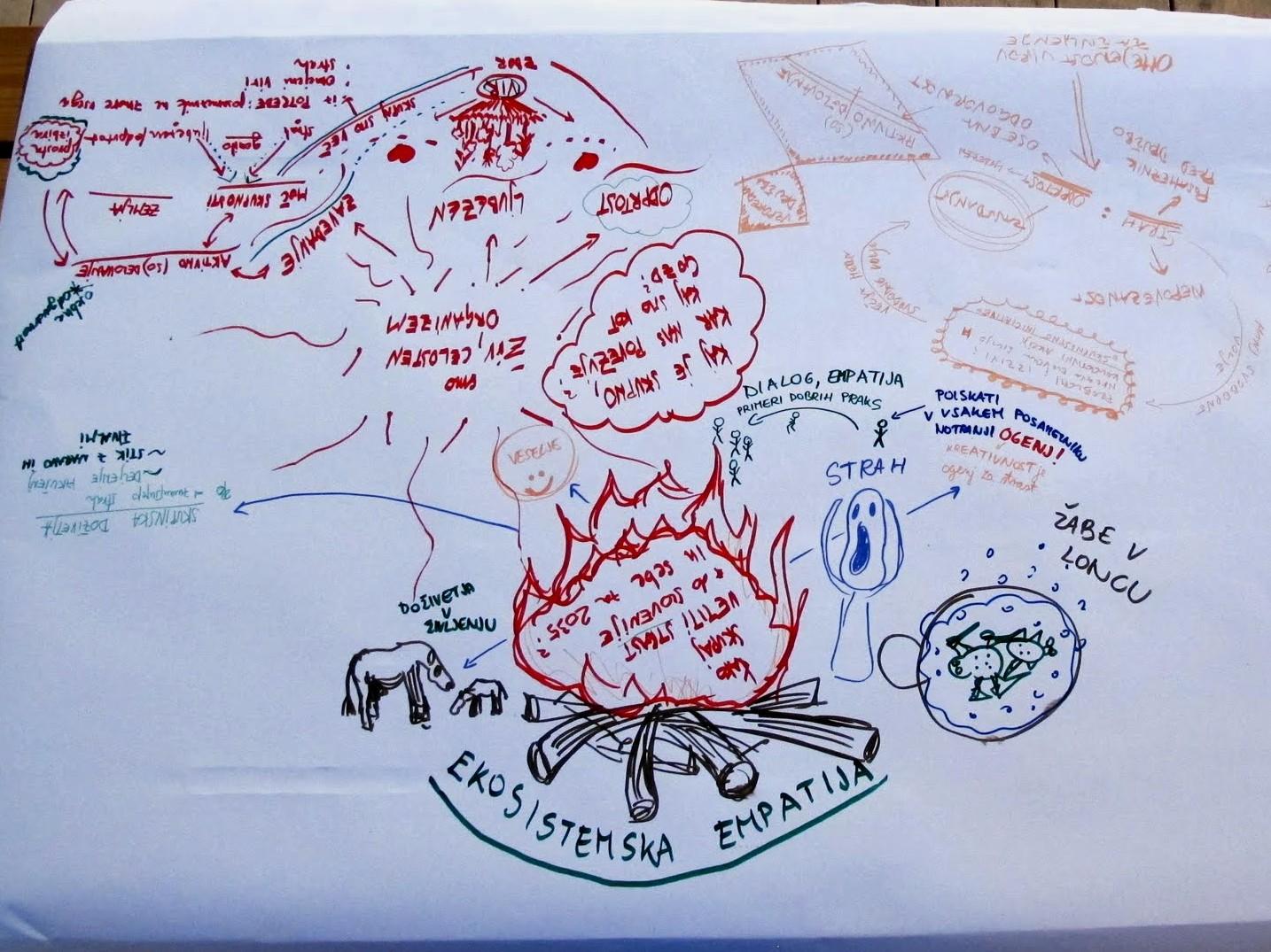 Skupina riše, piše in razmišlja