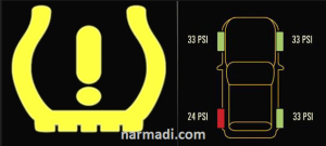 An Explanation to Tire Pressure Monitoring System (TPMS)