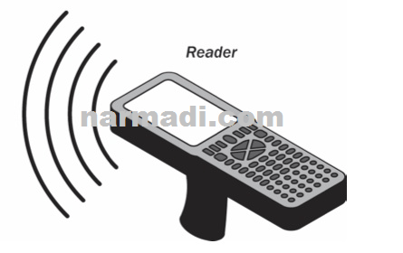 Understanding RFID Reader: What  It Is & How Does It Work 1
