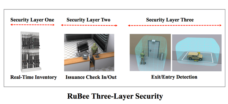 Bored of Getting Unsecured RFID Go Using Rubee!.