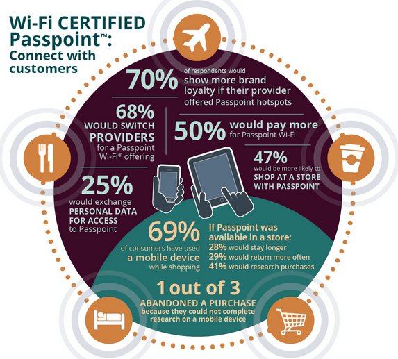 Go Faster and more Secure with Wi-Fi Passpoint, New Standard by Wi-Fi alliance.