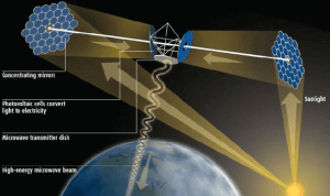 The Future Starts Here: Space-based Solar Power Transmission 4