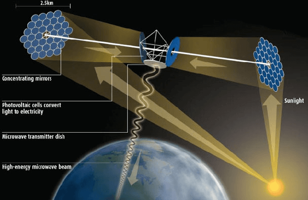 The Future Starts Here: Space-based Solar Power Transmission
