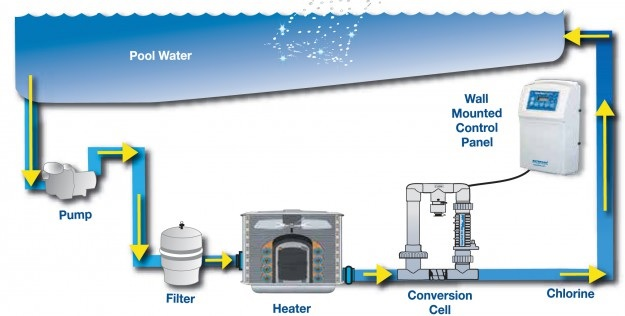 Salt Chlorinator Benefits - waterflow