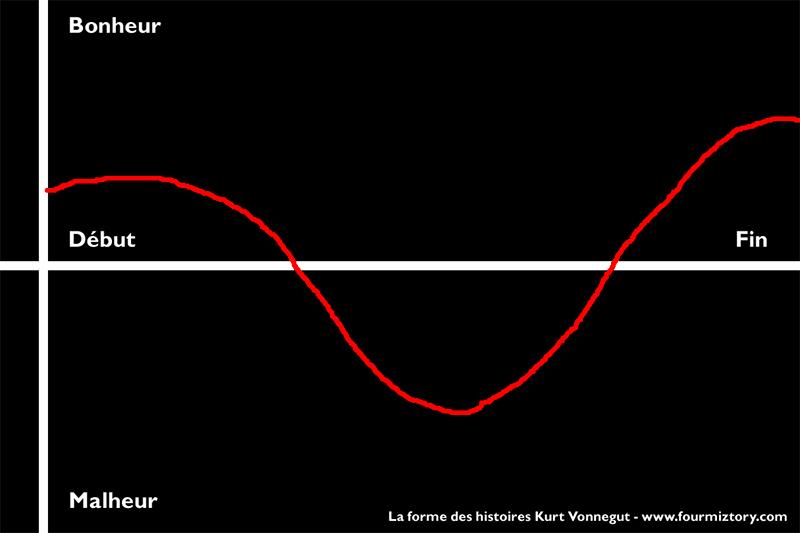 schéma de la méthode d'écriture de Kurt Vonnegut