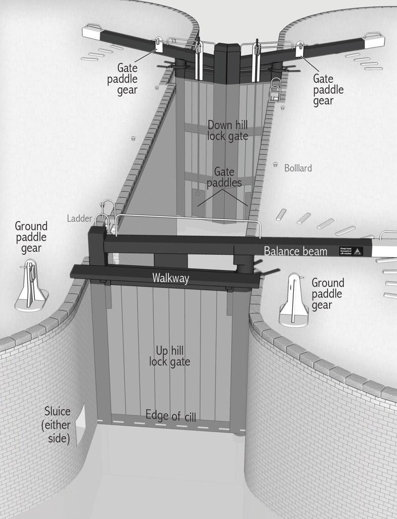 Three-quarter angle diagram (with uphill gate closest) showing the major components of a closed narrow lock: water in the pound, uphill sluices and gear crank, lower gates with gate paddles and beam mounted crank
