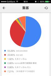『Google Analytics』の検索トラフィック