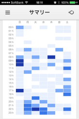 『Google Analytics』の時間別PV