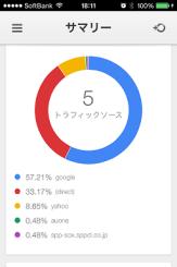 『Google Analytics』のトラフィックソース