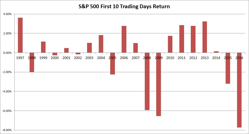 What the Worst 10-Day Stock Market Open in History Tells Us About the Rest of the Year - Narwhal ...