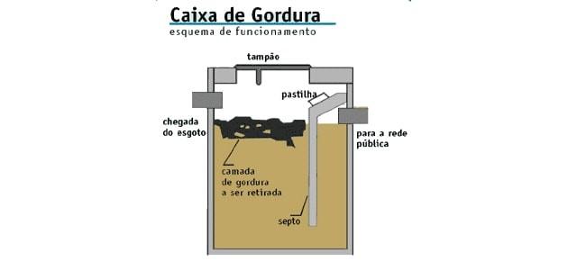 Desentupidora caixa de gordura  em Piracicaba