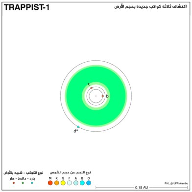 هيكل النظام الخارجي TRAPPIST-1. يشير اللون الأخضر إلى المنطقة الصالحة للسكن. المصدر: PHL