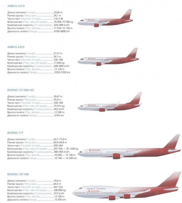 Авиапарк авиакомпании «Россия»: какие самолеты у компании ...
