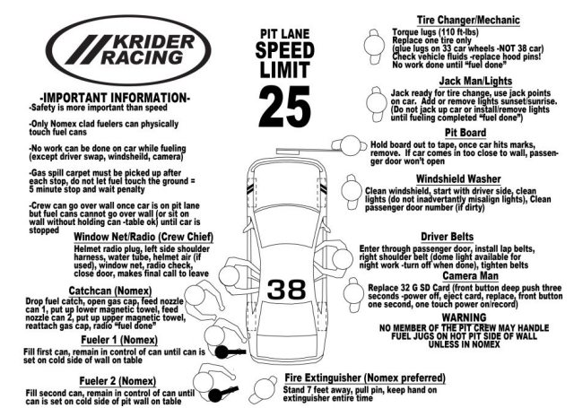 Having a plan and ensuring your team knows what it is will make things run a lot smoother. A simple diagram of what a pit stop will look like will help everyone visualize their job. I write specific NASA rules and regulations on the pit stop game plan card to remind the crew and drivers what is important. These cards are laminated and given to every crew member. You can see on the card there are two people assisting belting in the driver so the pit stop is as quick as possible. Does this plan actually work? Yes, a WERC championship (pun intended) says that it does.