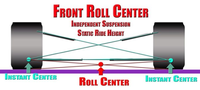 The geometry of the control arms determines the location of the roll center. Roll centers will move vertically and horizontally during suspension travel.