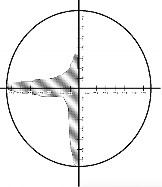 This is what the traction circle looks like when the driver does all the braking and accelerating in a straight line when taking a left-hand turn.