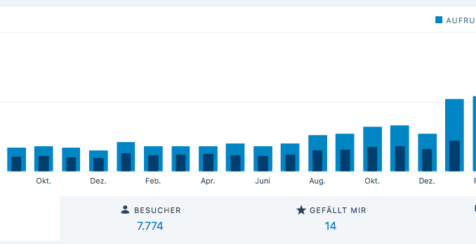 Naschkater.com Blogstatistik Wordpress