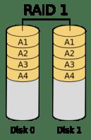 What is a RAID 1