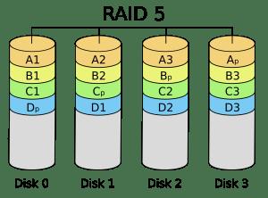 What is a RAID 5