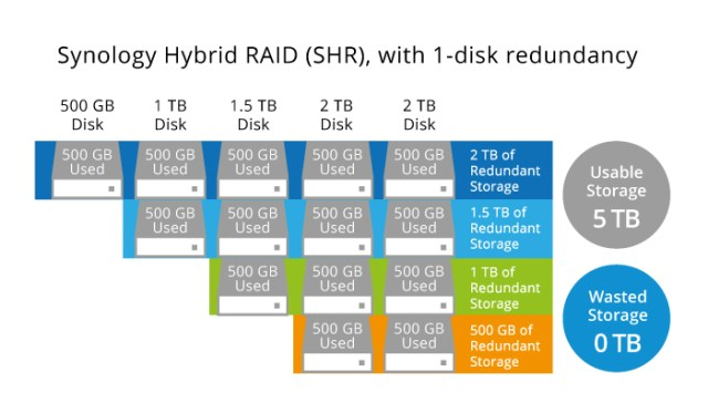 How does Synology SHR work and how is parity data distributed