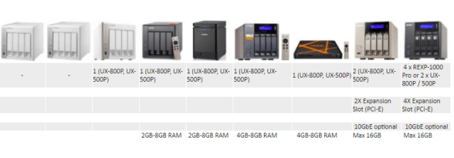 What is the Best 4 bay Qnap NAS for Expansion and upgrade options